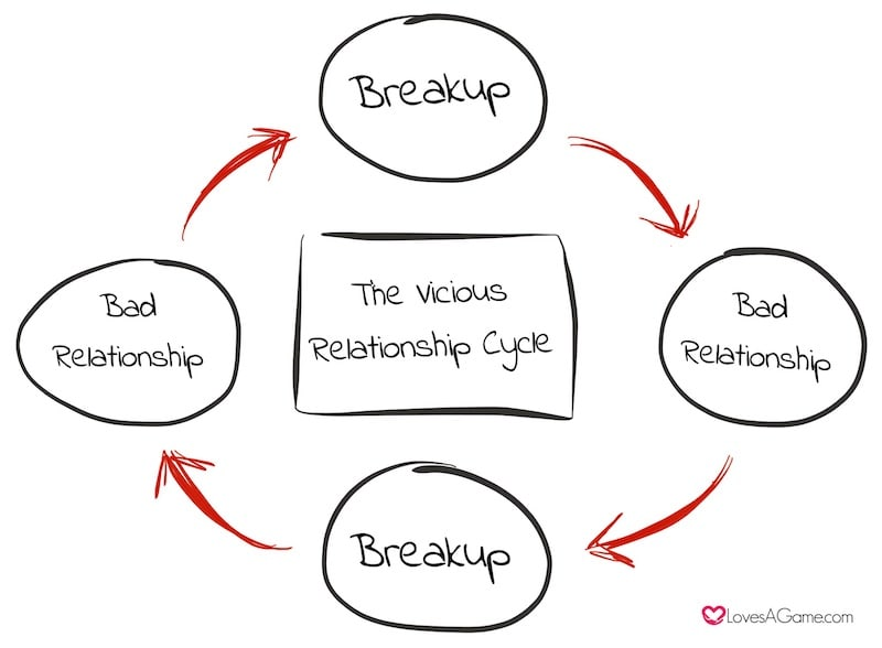 The Vicious Relationship Cycle